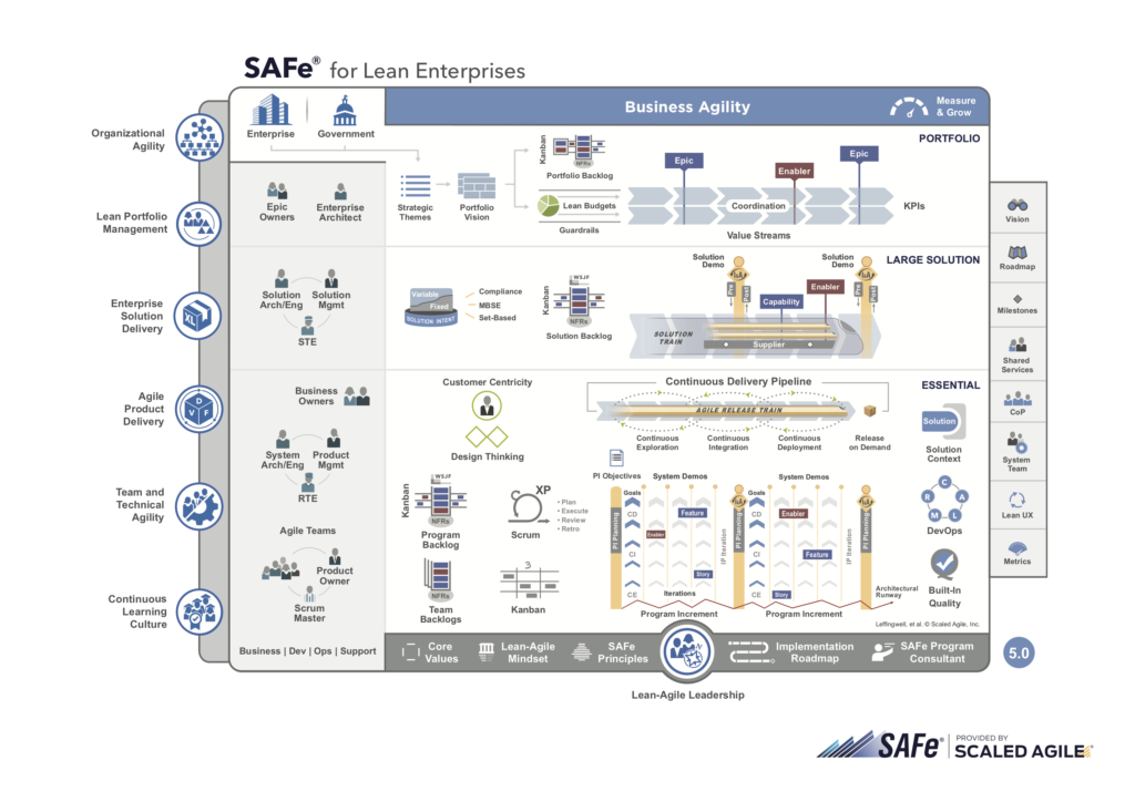 scaled agile framework (SAFe) big picture